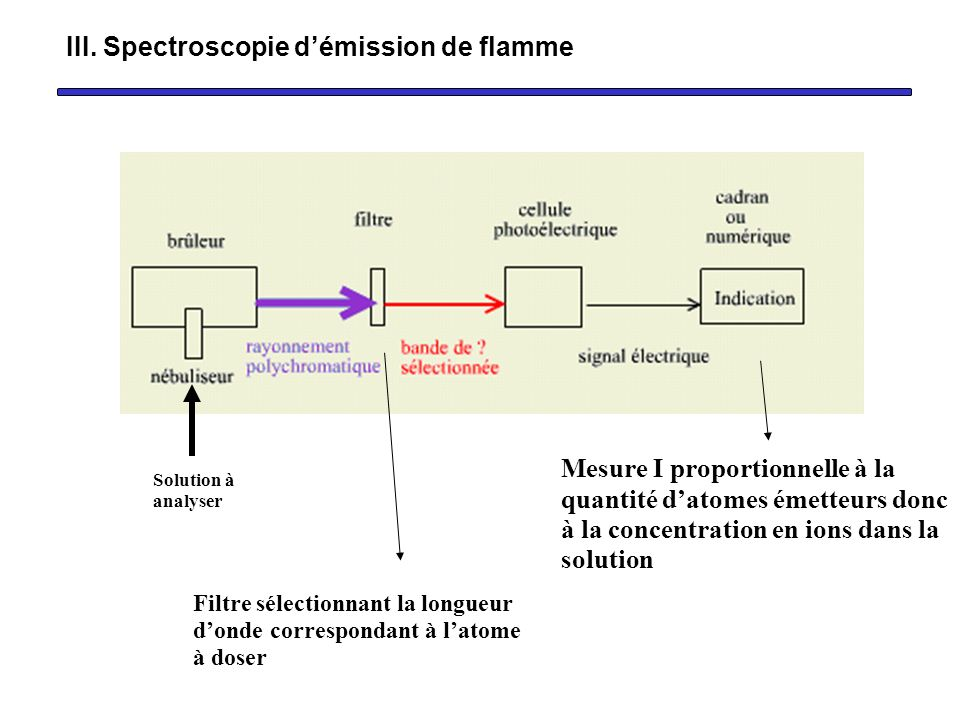 Le photomètre de flamme