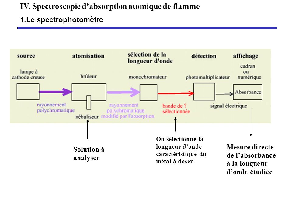 IV. Spectroscopie d'absorption atomique de flamme