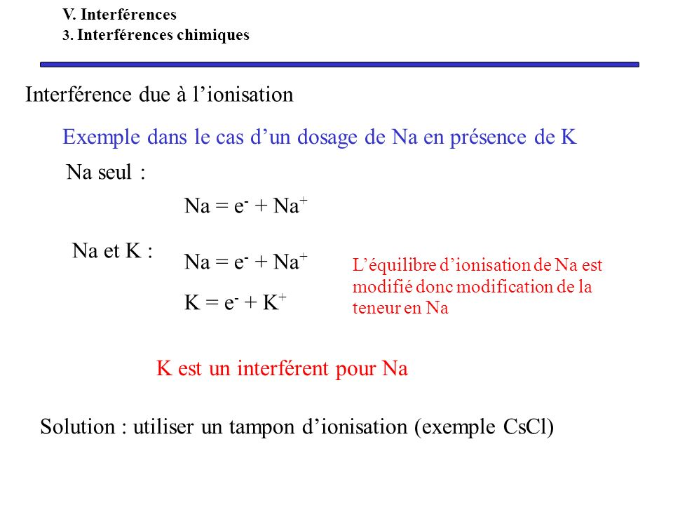 Interférence due à l'ionisation