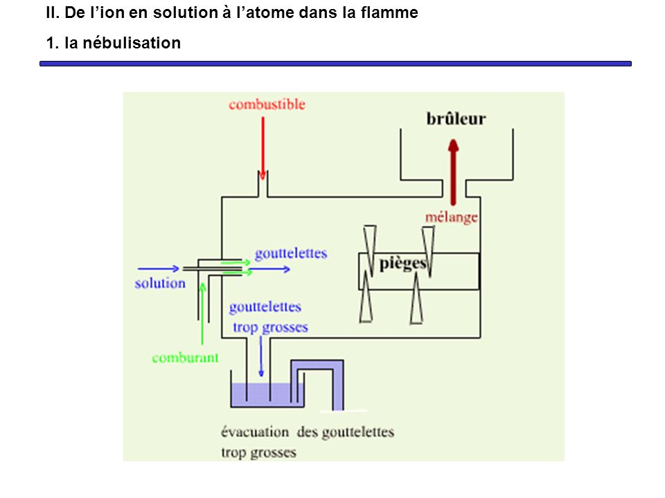 II. De l'ion en solution à l'atome dans la flamme