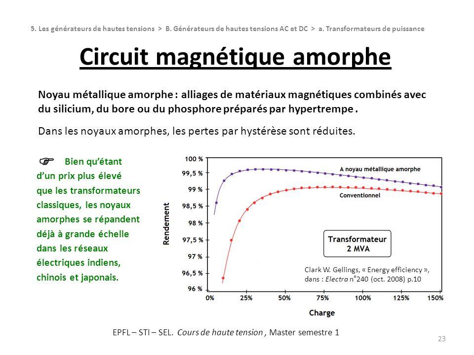 Circuit magnétique amorphe