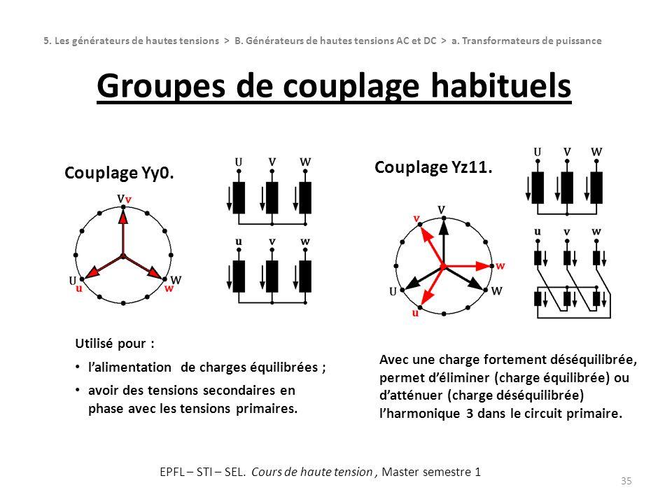 Groupes de couplage habituels
