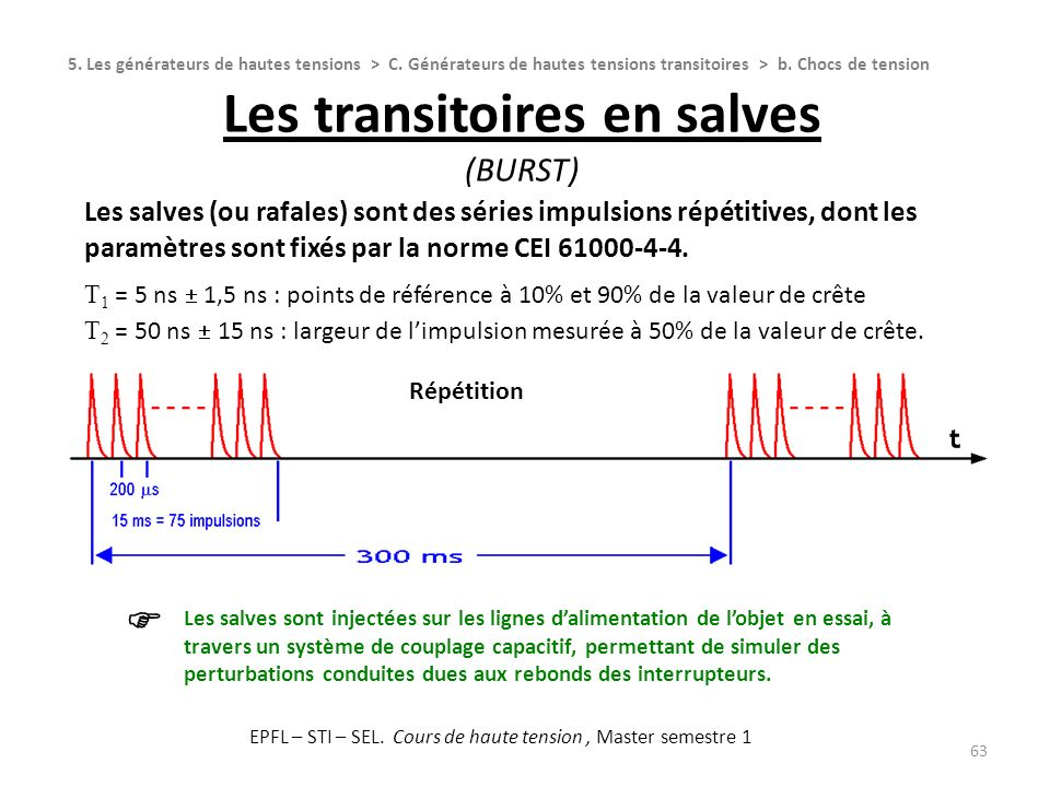 Les transitoires en salves (Burst)