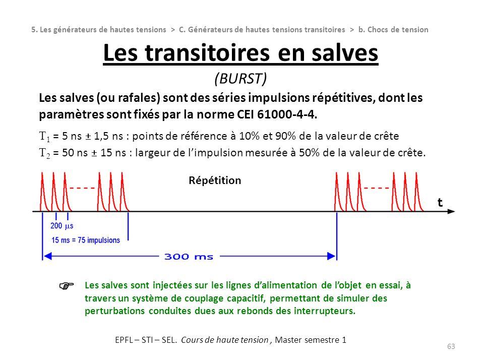 Les transitoires en salves (Burst)