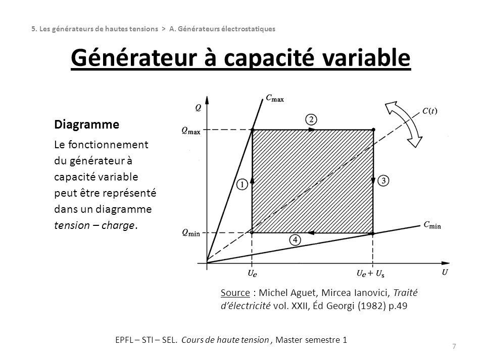 Générateur à capacité variable