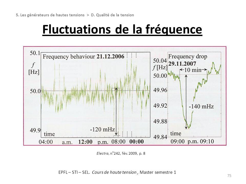 Fluctuations de la fréquence