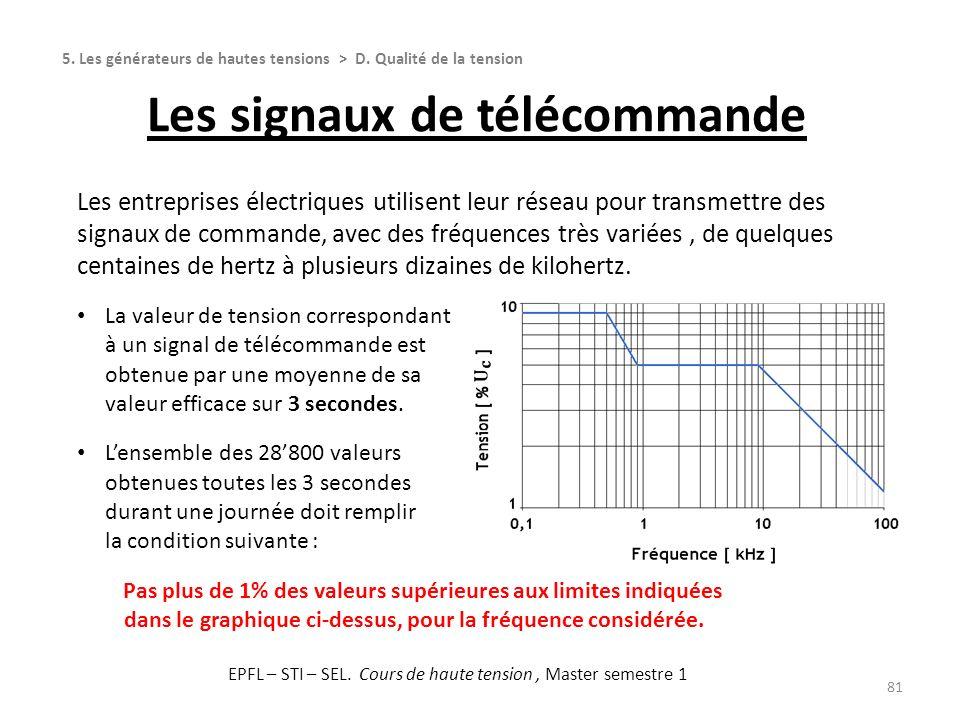 Les signaux de télécommande