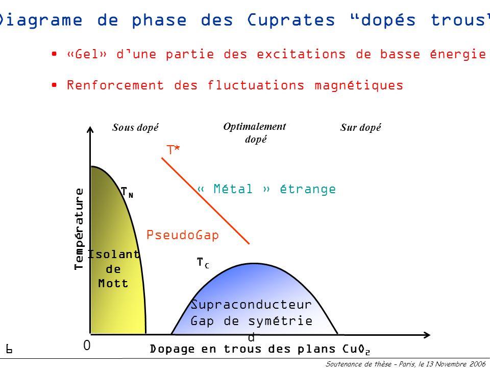 Diagrame de phase des Cuprates dopés trous