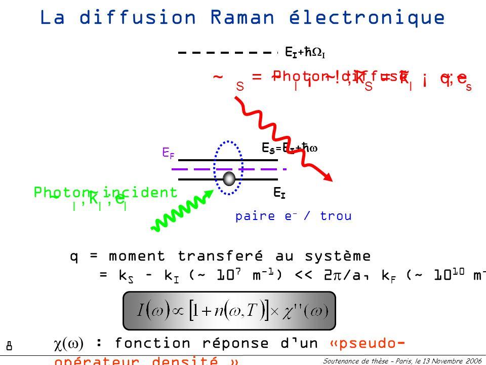 La diffusion Raman électronique