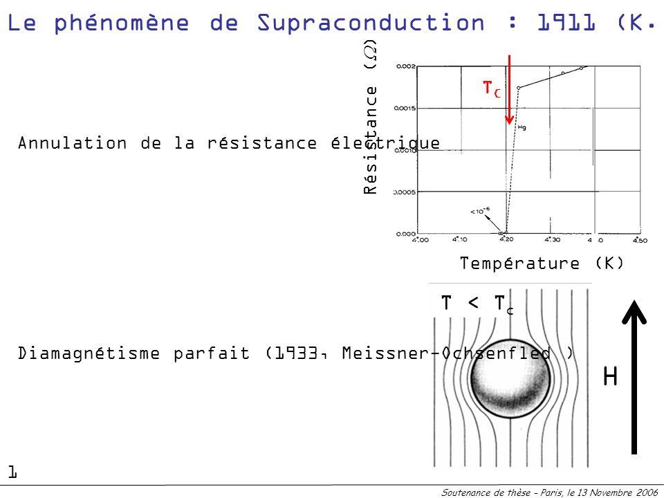 H Le phénomène de Supraconduction : 1911 (K. Onnes) T > Tc