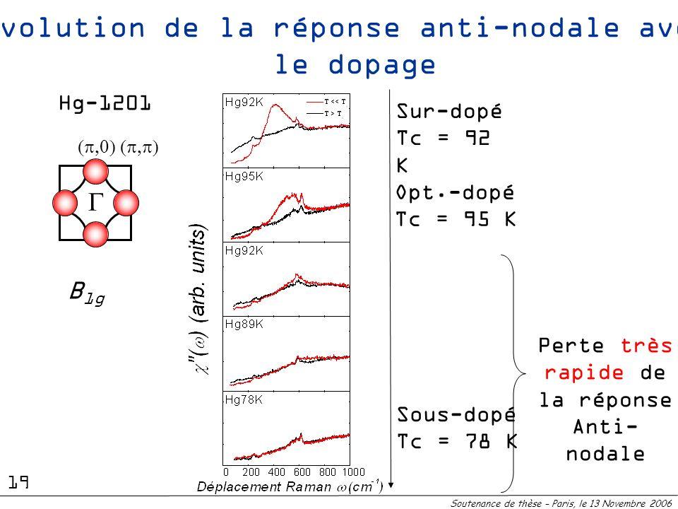 Evolution de la réponse anti-nodale avec le dopage