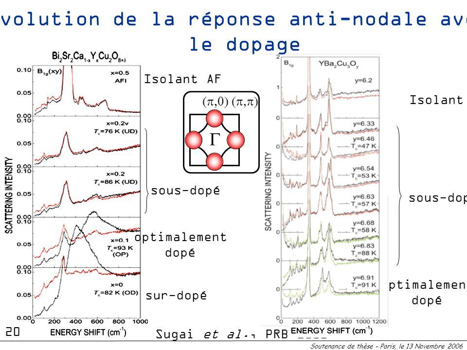 Evolution de la réponse anti-nodale avec