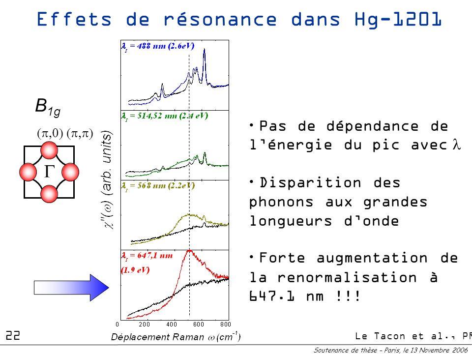 Effets de résonance dans Hg-1201