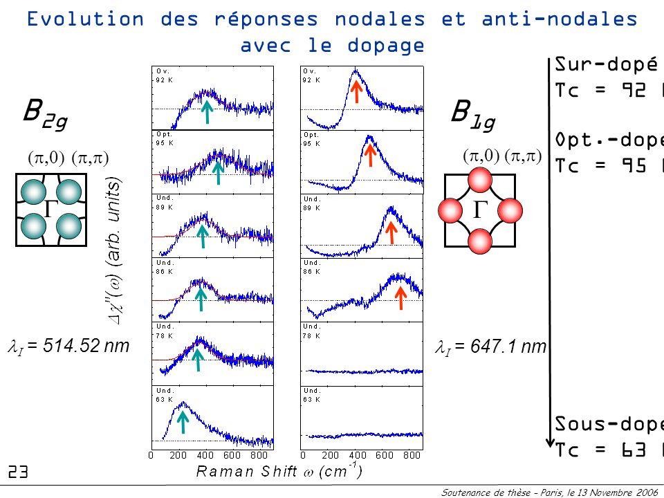 Evolution des réponses nodales et anti-nodales