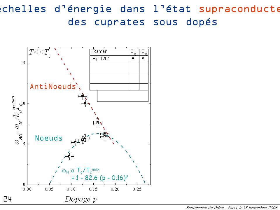 2 échelles d'énergie dans l'état supraconducteur