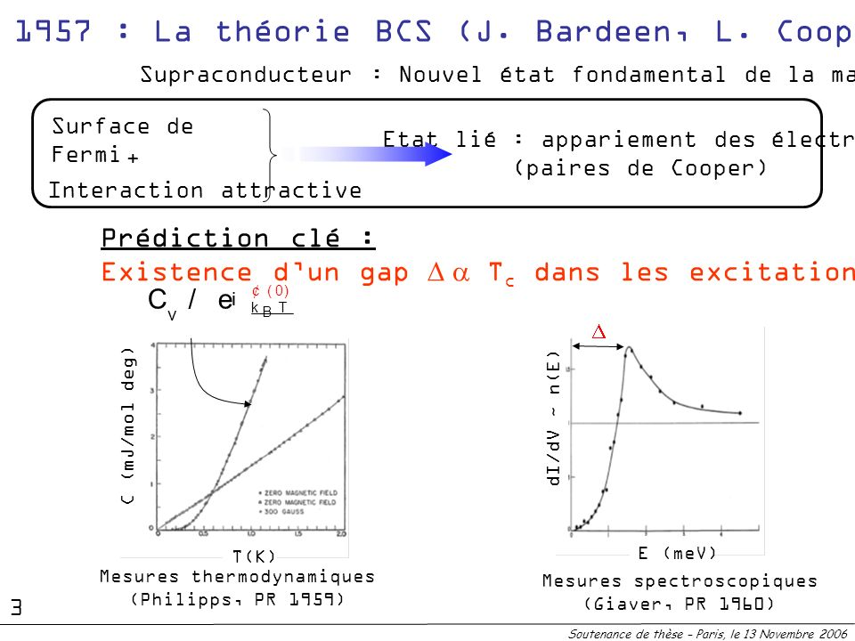 1957 : La théorie BCS (J. Bardeen, L. Cooper et R. Schrieffer)
