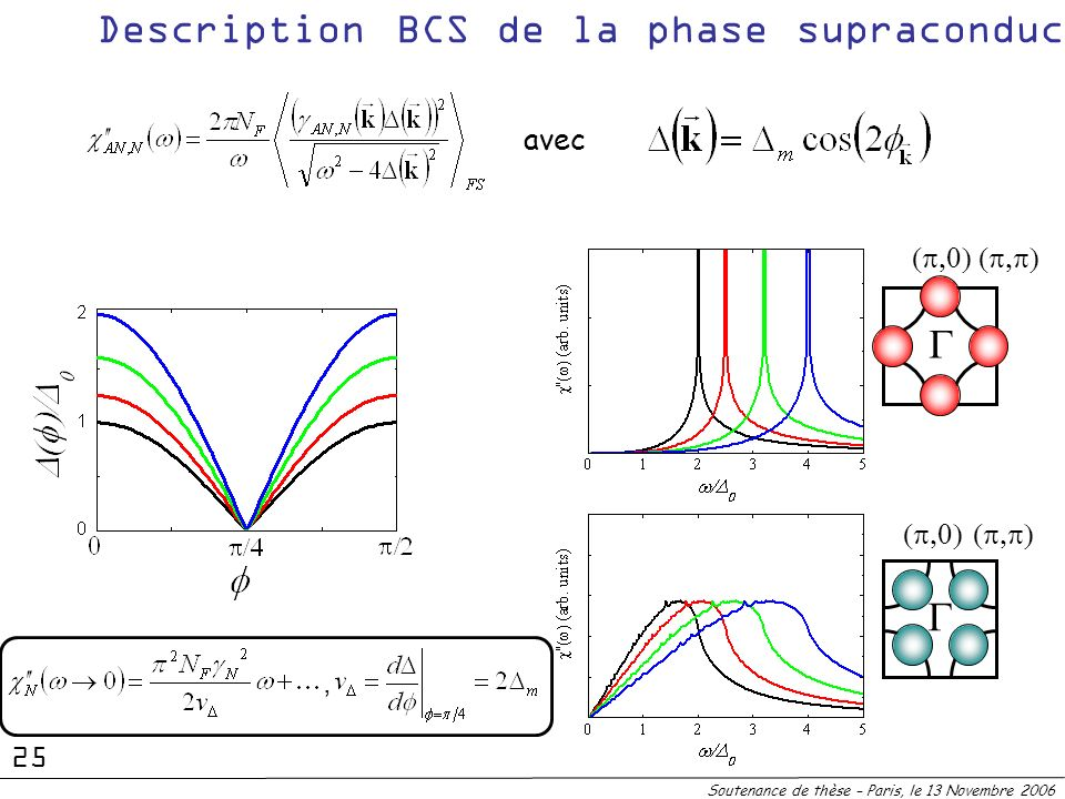 Description BCS de la phase supraconductrice