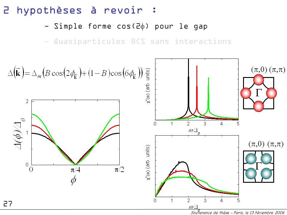 2 hypothèses à revoir : G G - Simple forme cos(2f) pour le gap