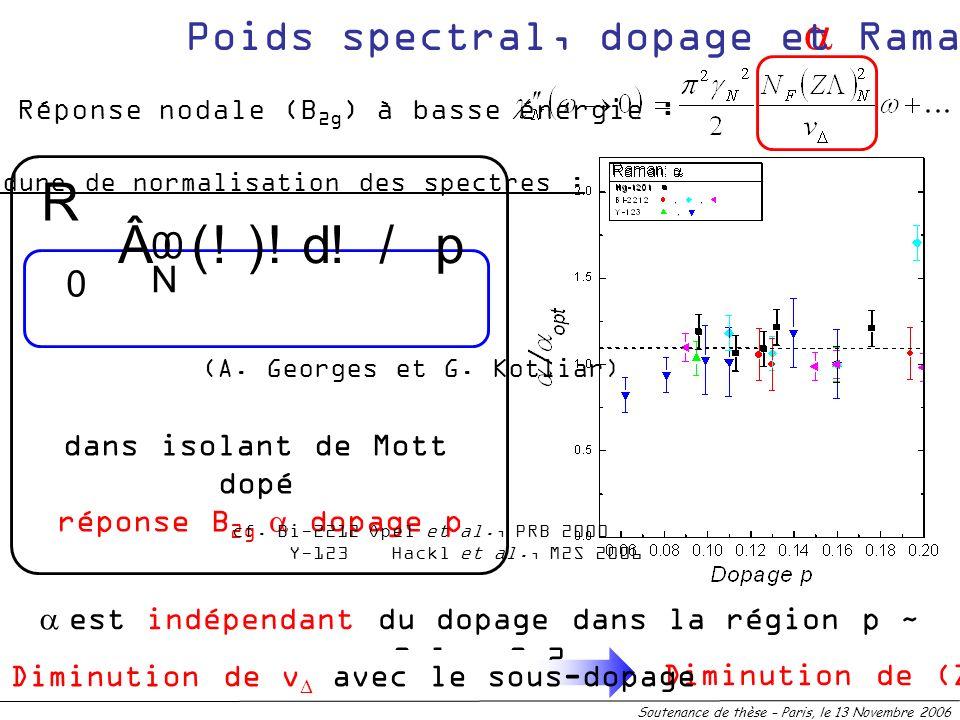 R Â ( ! ) d / p a Poids spectral, dopage et Raman  N