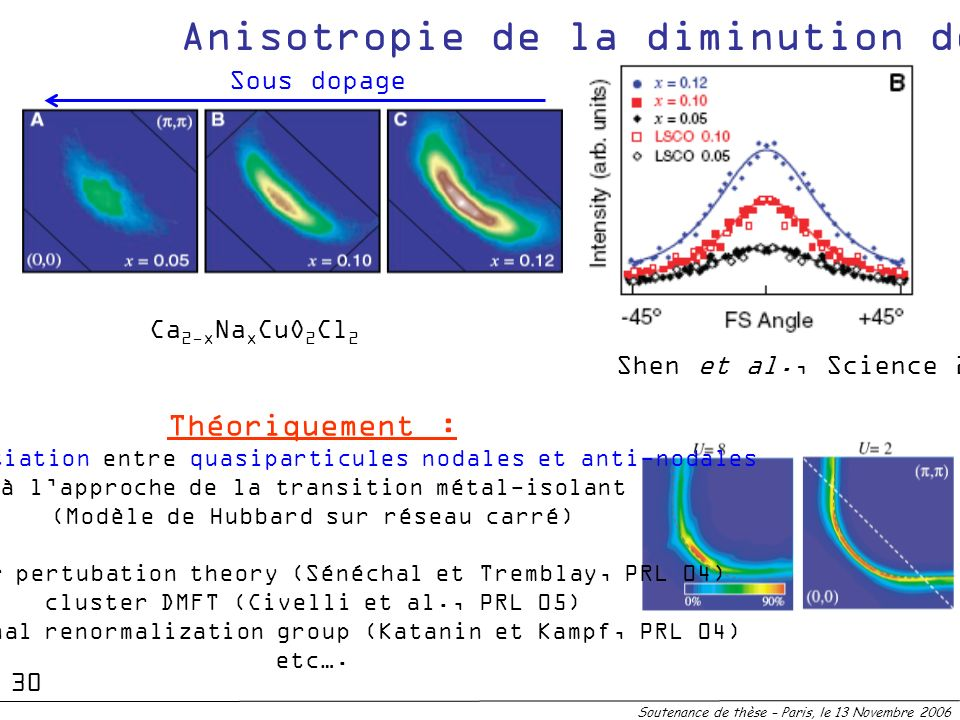 Anisotropie de la diminution de Z
