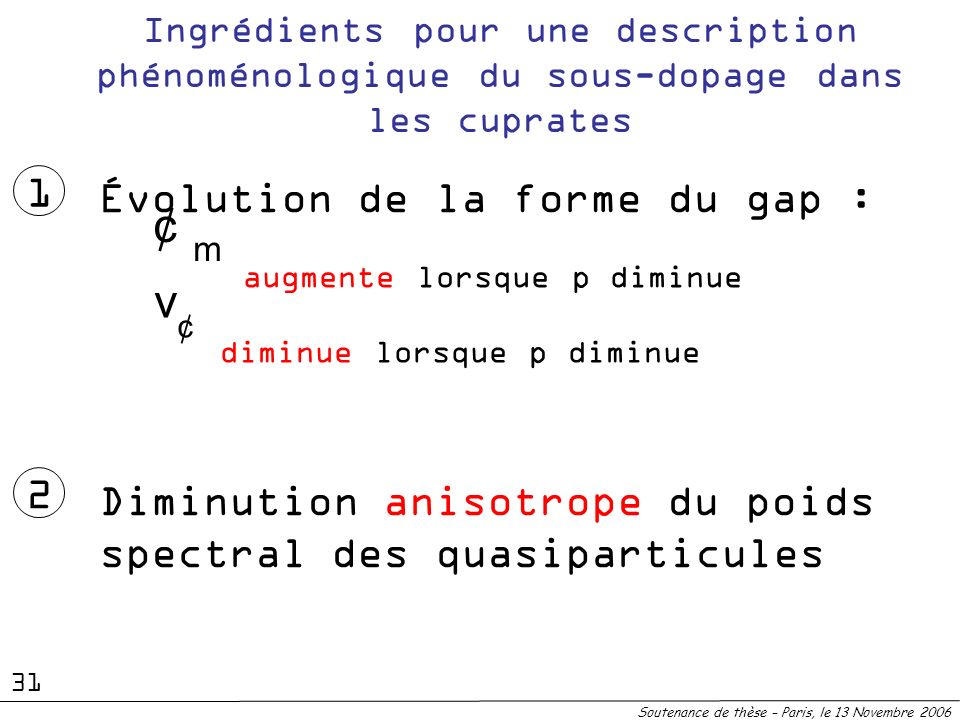 ¢ v 1 Évolution de la forme du gap : 2