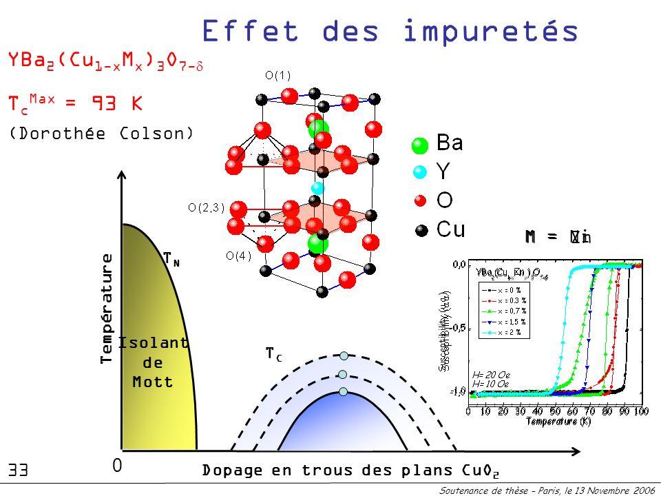 Effet des impuretés YBa2(Cu1-xMx)3O7-d TcMax = 93 K (Dorothée Colson)