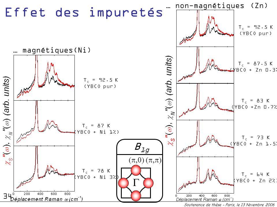 Effet des impuretés B1g G … non-magnétiques (Zn) … magnétiques(Ni)