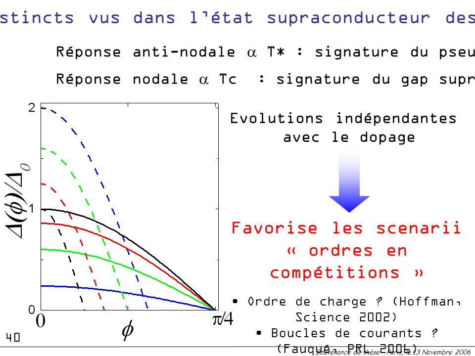 2 gaps distincts vus dans l'état supraconducteur des cuprates