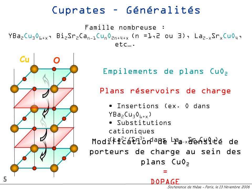 Cuprates – Généralités