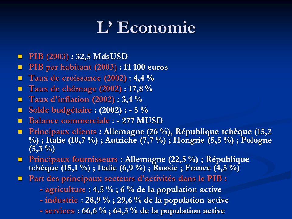 L' Economie PIB (2003) : 32,5 MdsUSD