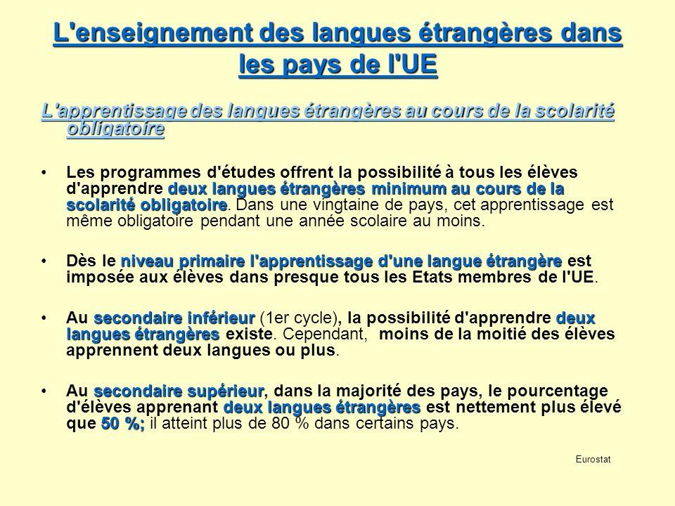 L enseignement des langues étrangères dans les pays de l UE