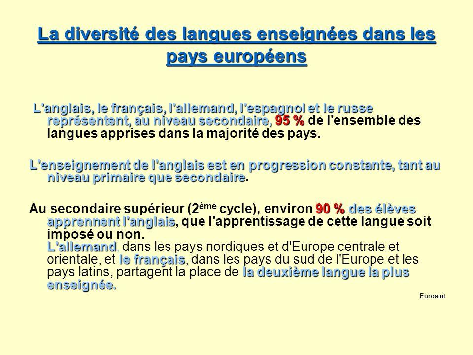 La diversité des langues enseignées dans les pays européens