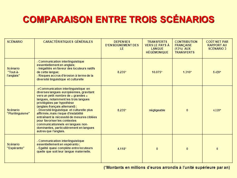 COMPARAISON ENTRE TROIS SCÉNARIOS
