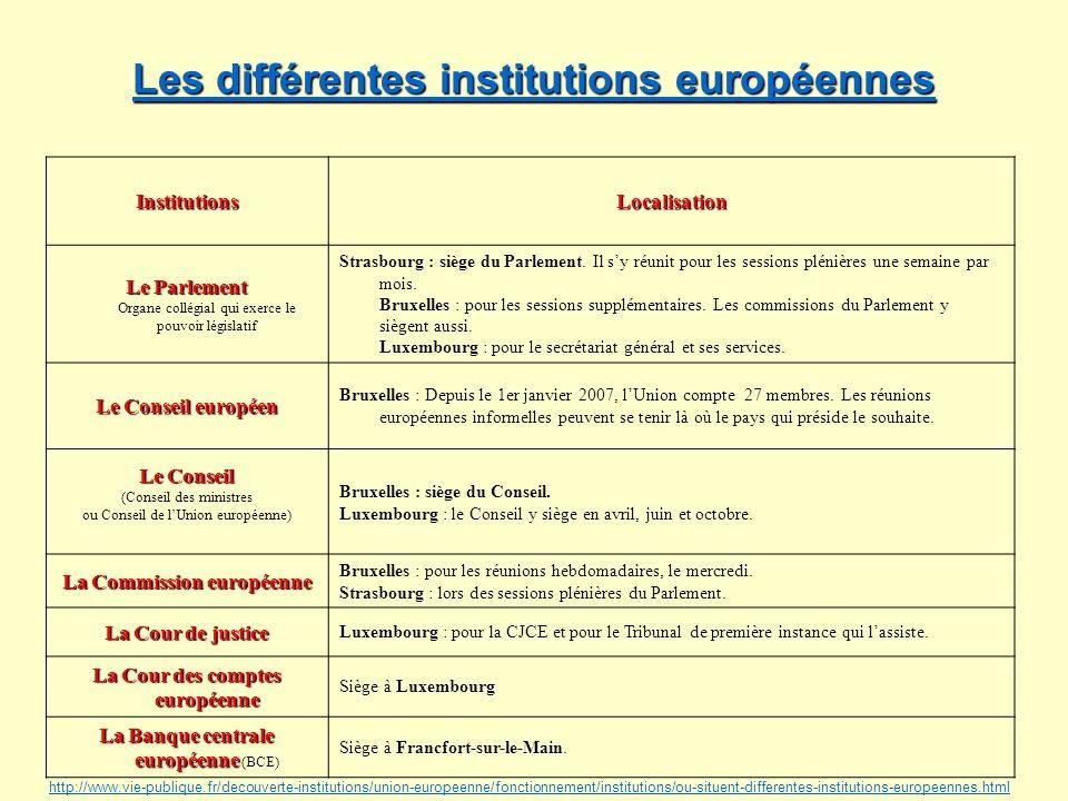 Les différentes institutions européennes