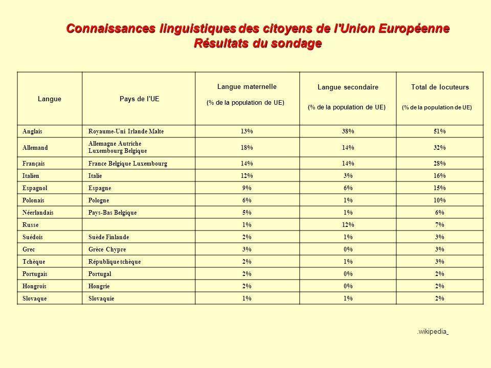 Connaissances linguistiques des citoyens de l Union Européenne