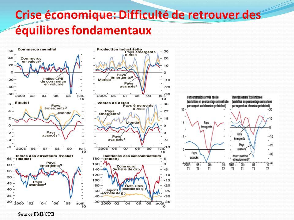 Crise économique: Difficulté de retrouver des équilibres fondamentaux