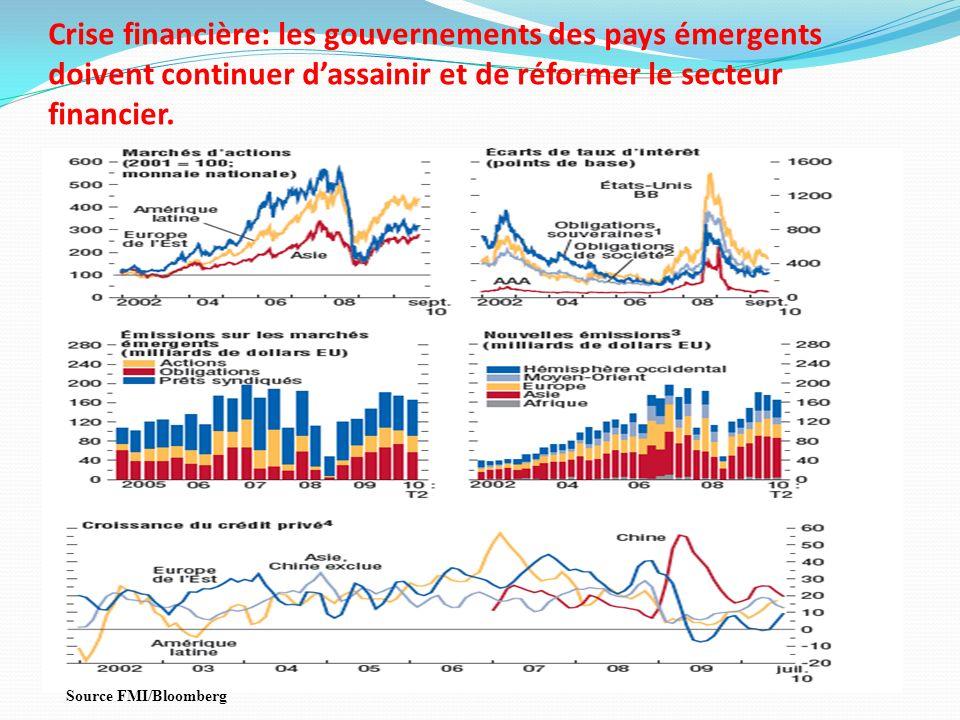 Crise financière: les gouvernements des pays émergents doivent continuer d'assainir et de réformer le secteur financier.