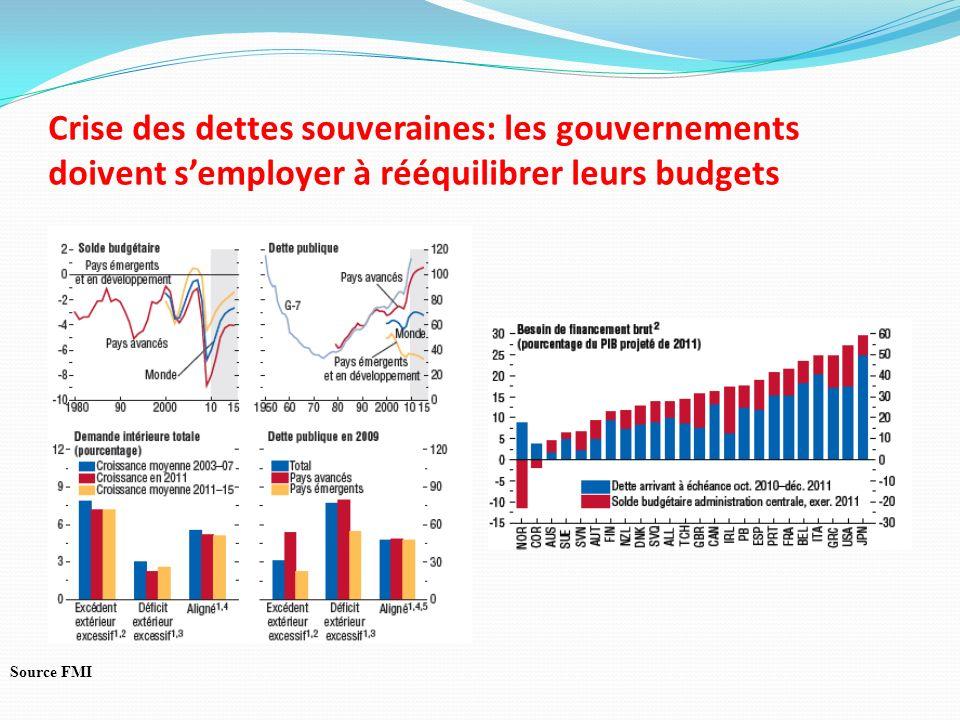 Crise des dettes souveraines: les gouvernements doivent s'employer à rééquilibrer leurs budgets