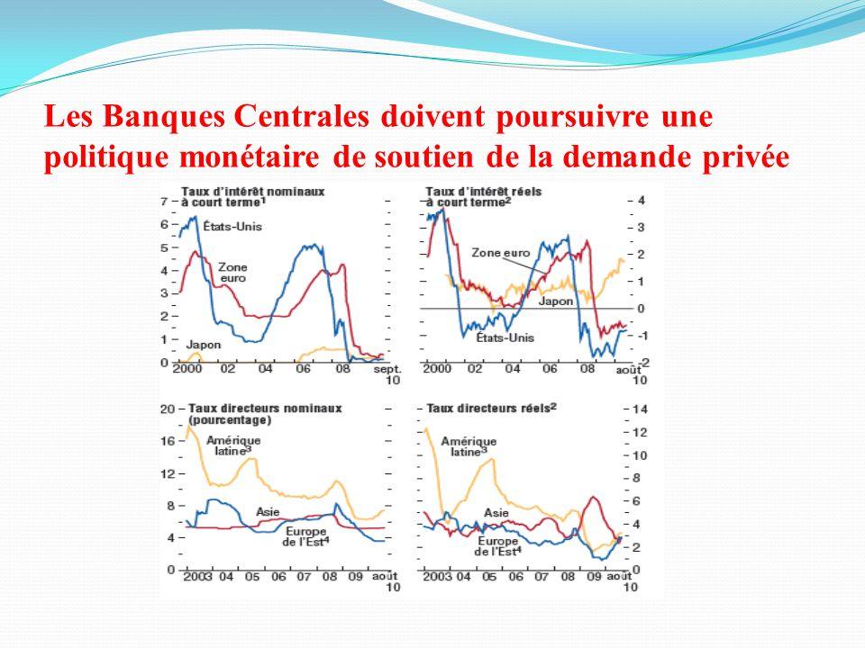 Les Banques Centrales doivent poursuivre une politique monétaire de soutien de la demande privée