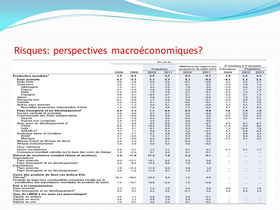 Risques: perspectives macroéconomiques