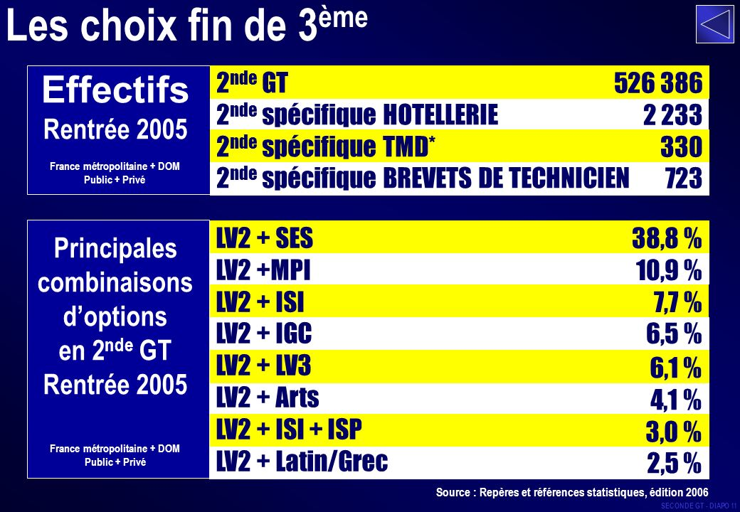 Les choix fin de 3ème Effectifs Rentrée 2005 Principales combinaisons