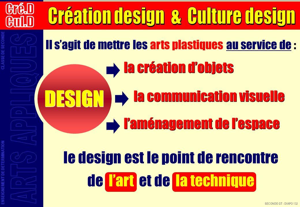 DESIGN le design est le point de rencontre de l'art et de la technique