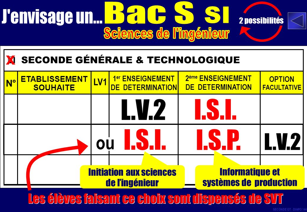 L.V.2 I.S.I. I.S.I. I.S.P. L.V.2 ou x Bac S SI J envisage un...