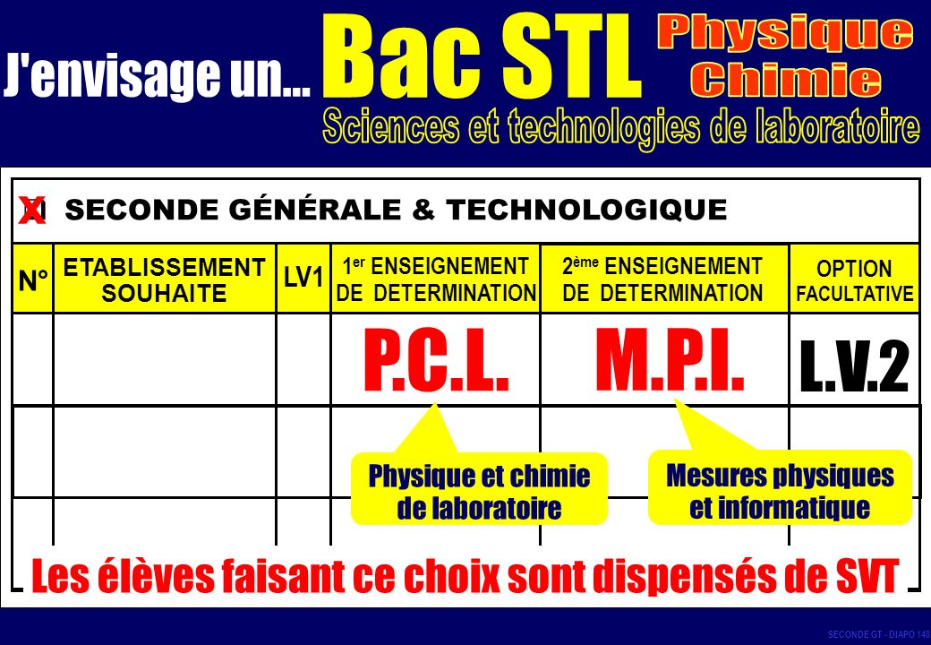 P.C.L. M.P.I. L.V.2 x Bac STL Physique J envisage un... Chimie