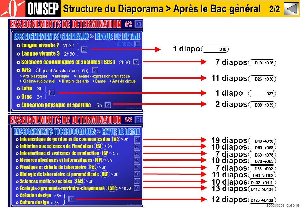 Structure du Diaporama > Après le Bac général 2/2