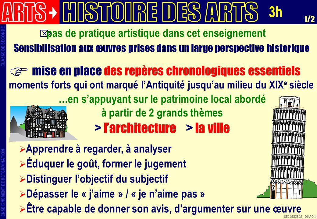 ARTS HISTOIRE DES ARTS 3h > l'architecture > la ville