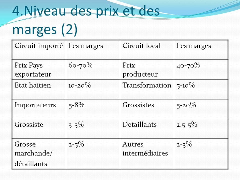 4.Niveau des prix et des marges (2)