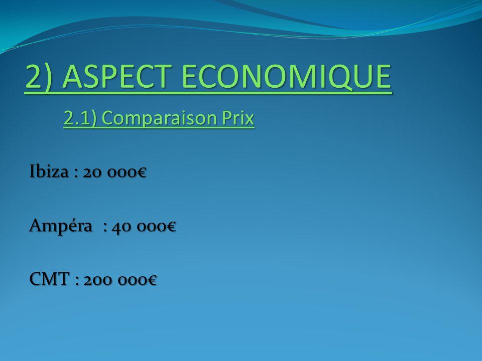 2) ASPECT ECONOMIQUE 2.1) Comparaison Prix Ibiza : 20 000€