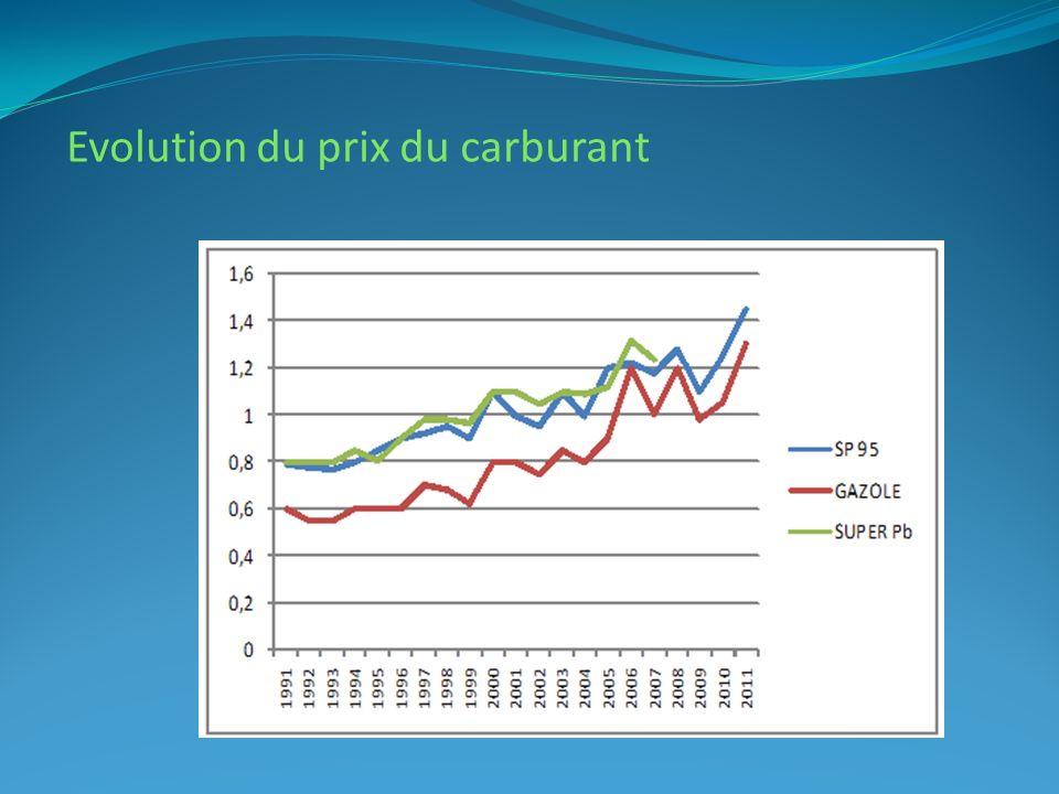 Evolution du prix du carburant