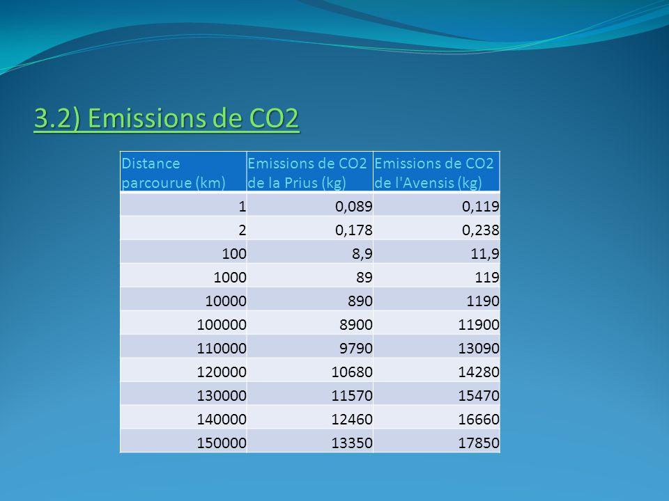 3.2) Emissions de CO2 Distance parcourue (km)